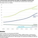 "Deloitte pronostica: ""La muerte lenta de los cheques"""